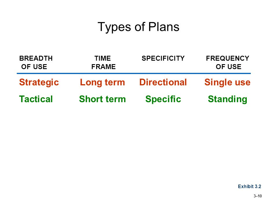 3–10 Types of Plans Exhibit 3.2 BREADTH TIME SPECIFICITYFREQUENCY OF USE FRAME OF USE StrategicLong termDirectionalSingle use TacticalShort termSpecificStanding