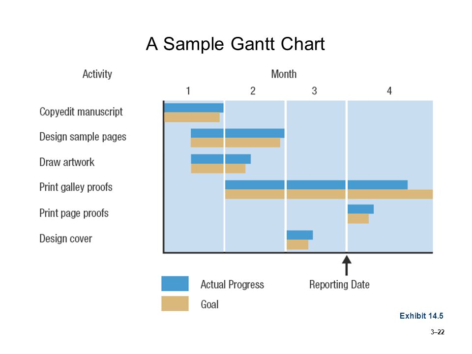 3–22 A Sample Gantt Chart Exhibit 14.5