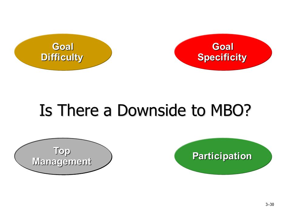 3–30 GoalDifficulty Is There a Downside to MBO? GoalSpecificity TopManagementParticipation