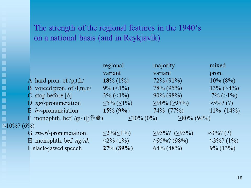 18 The strength of the regional features in the 1940's on a national basis (and in Reykjavík) regionalmajority mixed variantvariant pron.