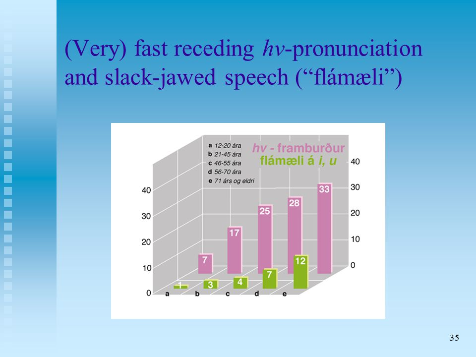 35 (Very) fast receding hv-pronunciation and slack-jawed speech ( flámæli )