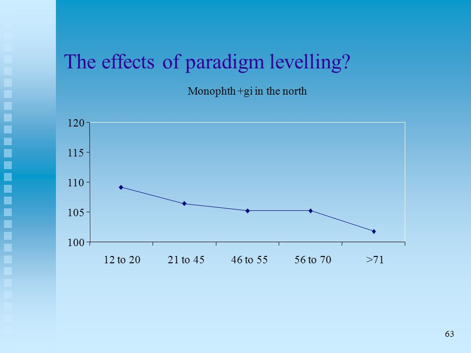 63 The effects of paradigm levelling.