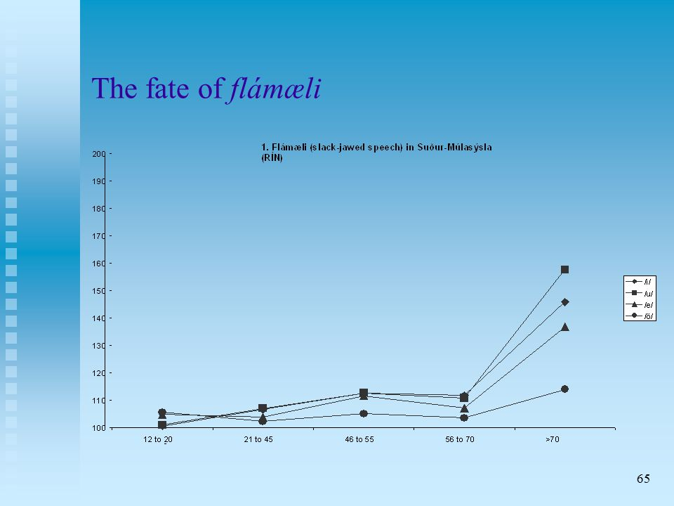 65 The fate of flámæli
