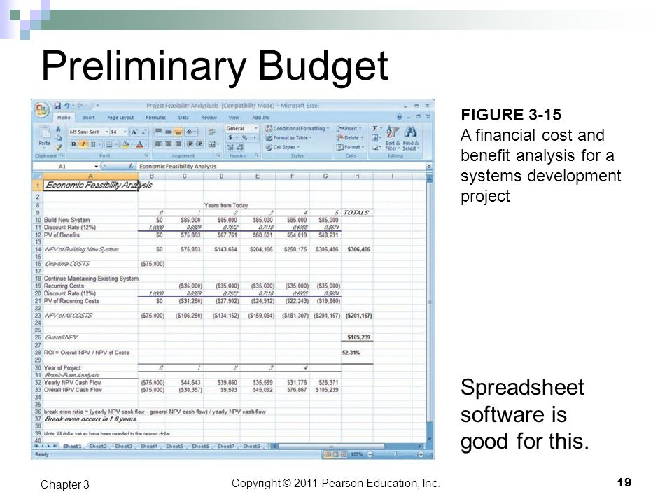 Copyright © 2011 Pearson Education, Inc. Preliminary Budget Spreadsheet software is good for this. 19 Chapter 3 FIGURE 3-15 A financial cost and benef