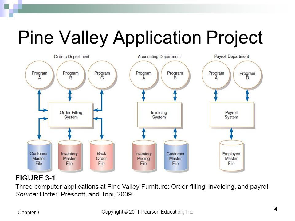 Copyright © 2011 Pearson Education, Inc. Pine Valley Application Project 4 Chapter 3 FIGURE 3-1 Three computer applications at Pine Valley Furniture: