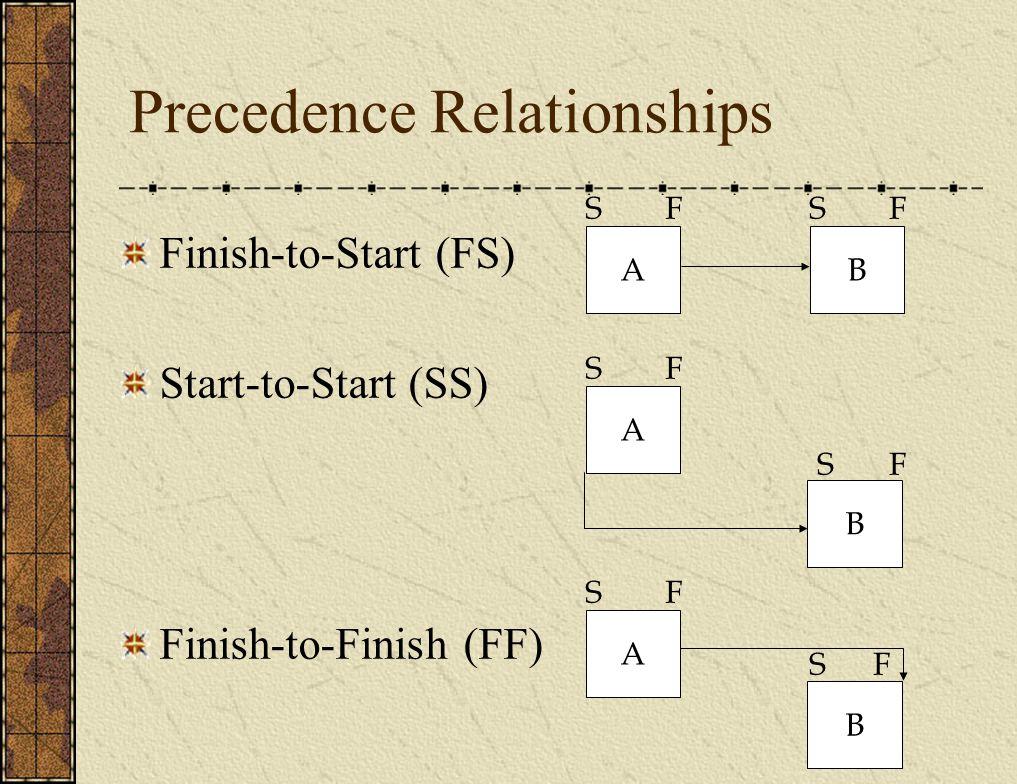 Precedence Relationships Finish-to-Start (FS) Start-to-Start (SS) Finish-to-Finish (FF) AB SFFS A SF B FS B FS A SF