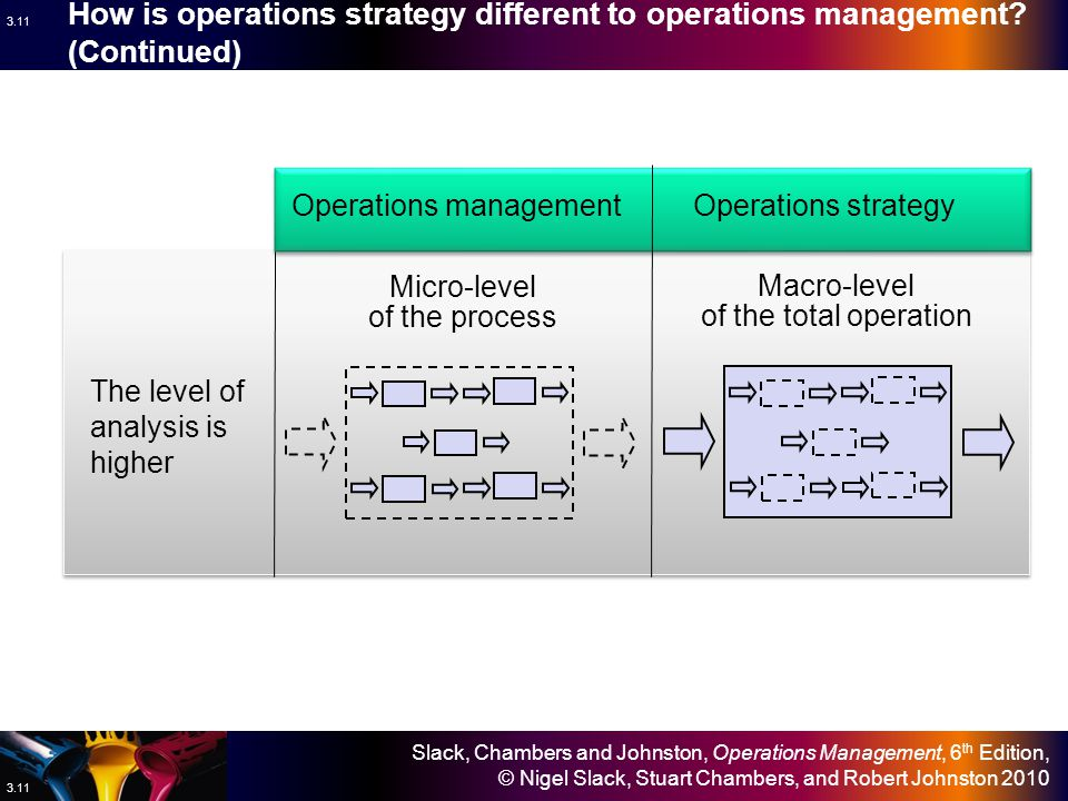 Slack, Chambers and Johnston, Operations Management, 6 th Edition, © Nigel Slack, Stuart Chambers, and Robert Johnston 2010 3.10 How is operations strategy different to operations management.