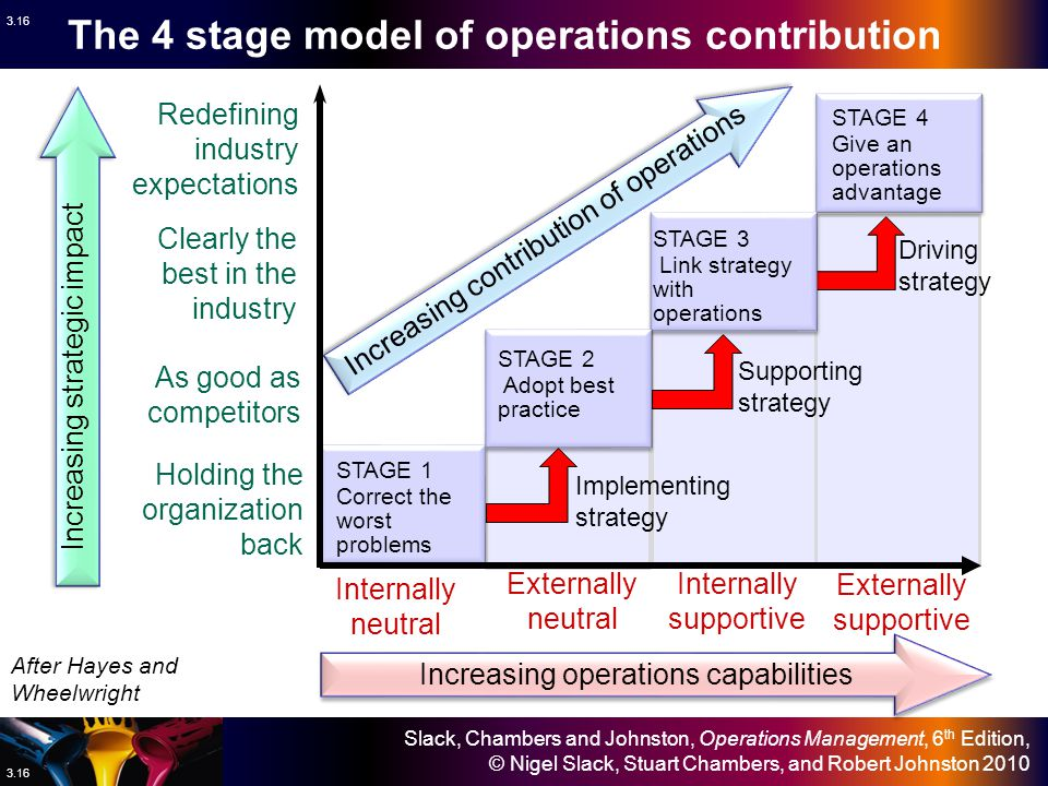 Slack, Chambers and Johnston, Operations Management, 6 th Edition, © Nigel Slack, Stuart Chambers, and Robert Johnston 2010 3.15 The 3 key attributes of operations strategy The 3 key attributes of operations strategy Operations contribution Implementing be Dependable Operationalize strategy explain Practicalities be Dependable Operationalize strategy explain Practicalities Supporting be Appropriate Understand strategy Contribute to decisions be Appropriate Understand strategy Contribute to decisions Driving be Innovative provide Foundation of strategy Develop long-term Capabilities be Innovative provide Foundation of strategy Develop long-term Capabilities The strategic role of the operations function