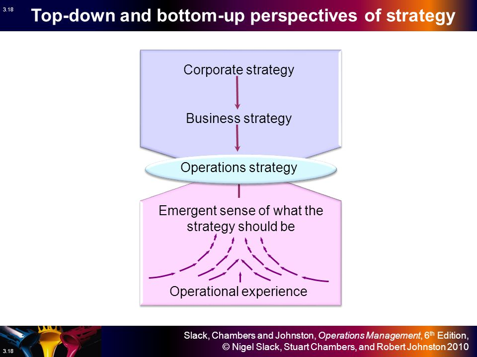 Slack, Chambers and Johnston, Operations Management, 6 th Edition, © Nigel Slack, Stuart Chambers, and Robert Johnston 2010 3.17 Top-down perspective What the business wants operations to do Operations resources perspective What operations resources can do What day-to-day experience suggests operations should do Bottom-up perspective What day-to-day experience suggests operations should do Bottom-up perspective Market requirement perspective What the market position requires operations to do Operations strategy The four perspectives on operations strategy