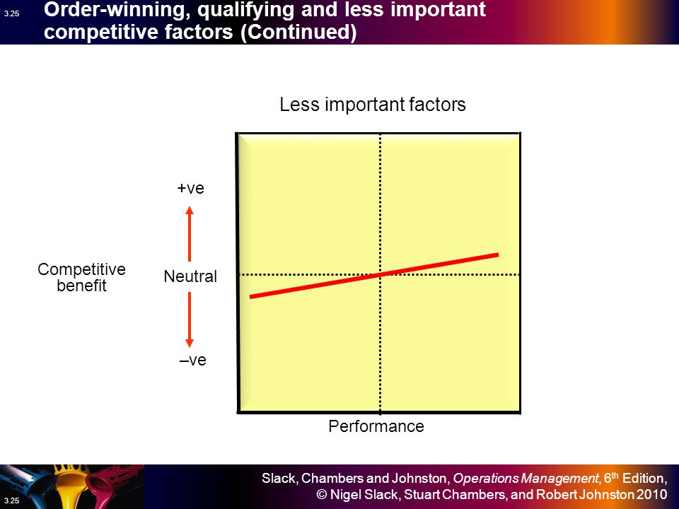 Slack, Chambers and Johnston, Operations Management, 6 th Edition, © Nigel Slack, Stuart Chambers, and Robert Johnston 2010 3.24 Order-winning, qualifying and less important competitive factors (Continued) Neutral +ve –ve Performance Competitive benefit Qualifying factors