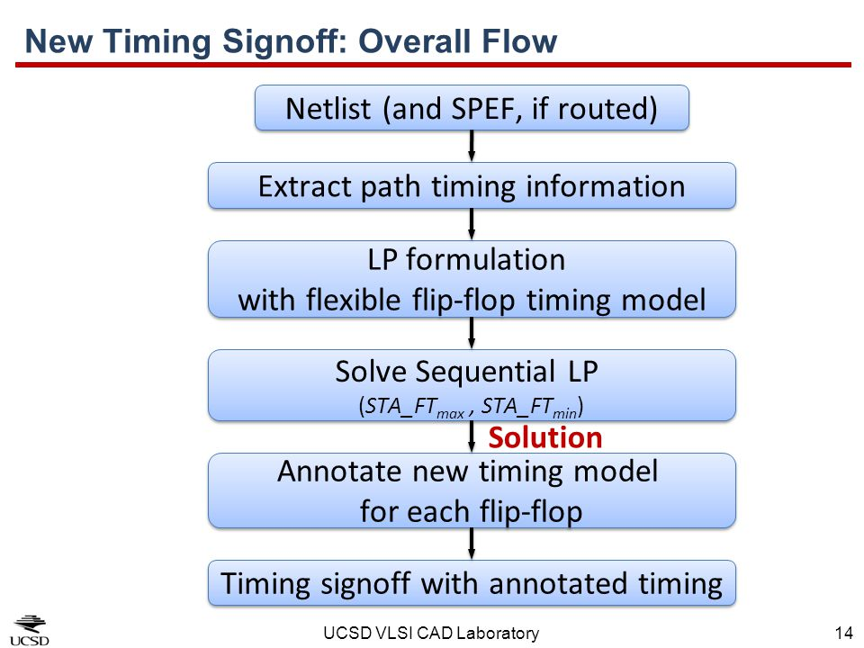 UCSD VLSI CAD Laboratory14 New Timing Signoff: Overall Flow Extract path timing information LP formulation with flexible flip-flop timing model LP for