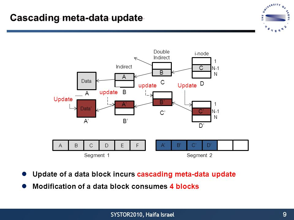 SYSTOR2010, Haifa Israel Update of a data block incurs cascading meta-data update Modification of a data block consumes 4 blocks 9 Cascading meta-data update Indirect Data A A B Double Indirect B C i-node C 1 N-1 N D ABCDEF A' Segment 1Segment 2 Data' A' Update C' 1 N-1 N D' Update A' B' update B' C' update D'B'C'
