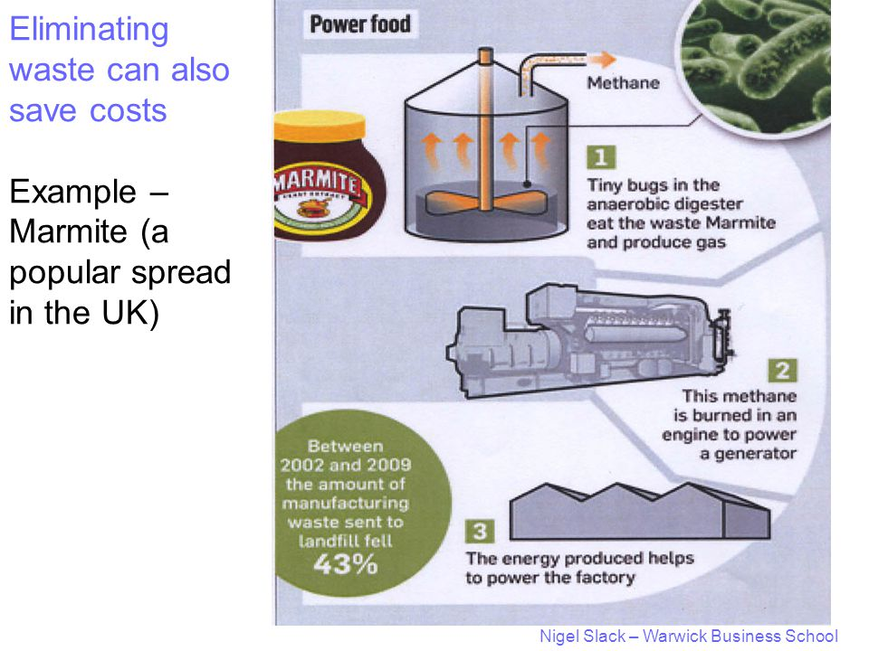 Nigel Slack – Warwick Business School Eliminating waste can also save costs Example – Marmite (a popular spread in the UK)