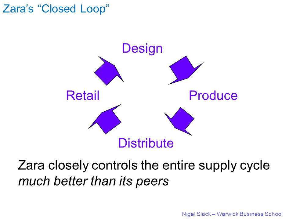 Nigel Slack – Warwick Business School Design Distribute ProduceRetail Zara's Closed Loop Zara closely controls the entire supply cycle much better than its peers
