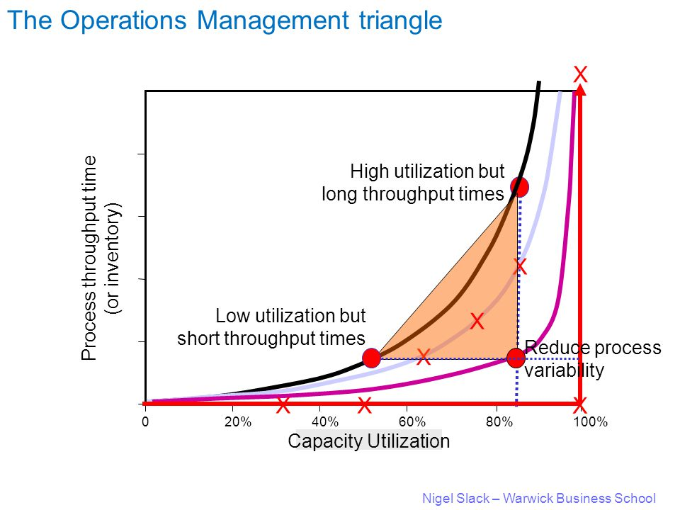 Nigel Slack – Warwick Business School 020%40%60%80%100% Capacity Utilization Low X X X High utilization but long throughput times Low utilization but short throughput times Reduce process variability High Average length of queue X X X X Process throughput time (or inventory) The Operations Management triangle