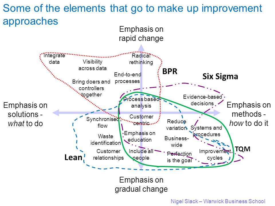 Nigel Slack – Warwick Business School Some of the elements that go to make up improvement approaches Emphasis on solutions - what to do Emphasis on methods - how to do it Emphasis on gradual change Emphasis on rapid change Bring doers and controllers together Integrate data Visibility across data End-to-end processes Radical rethinking Evidence-based decisions Systems and procedures Business- wide Improvement cycles Perfection is the goal Reduce variation Customer centric Emphasis on education Include all people Customer relationships Waste identification Synchronised flow Process based analysis TQM Lean BPR Six Sigma