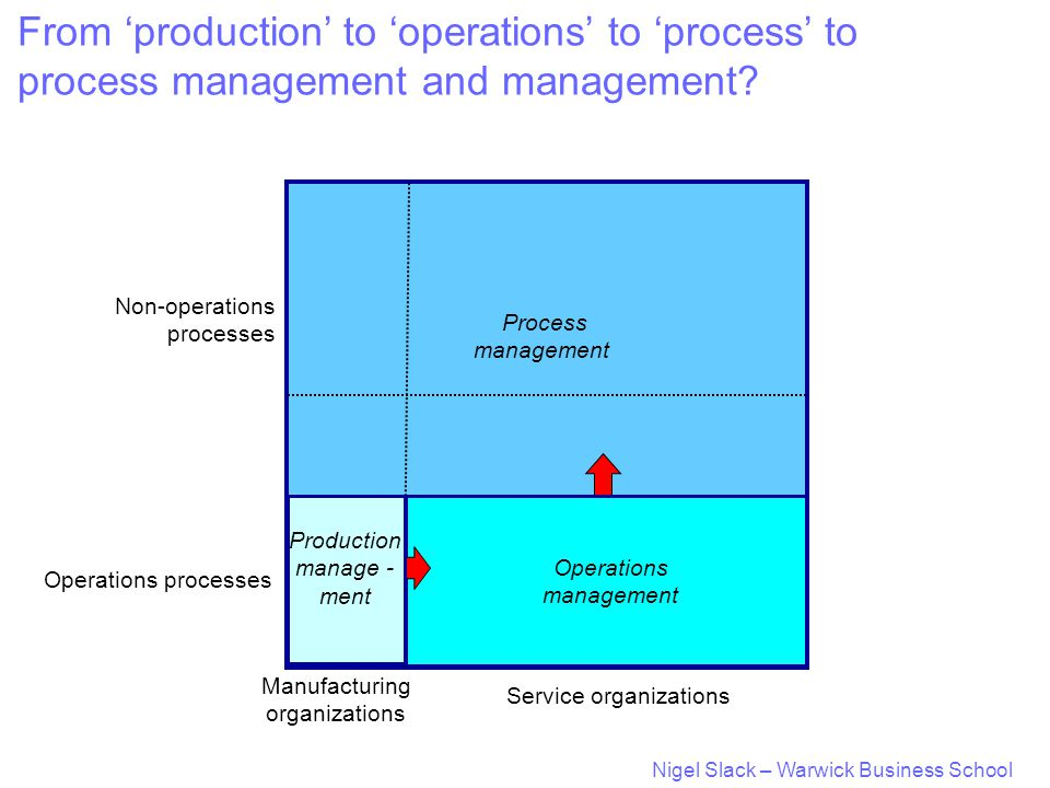 Nigel Slack – Warwick Business School Non-operations processes Process management Service organizations Operations management Manufacturing organizations Operations processes Production manage - ment From 'production' to 'operations' to 'process' to process management and management