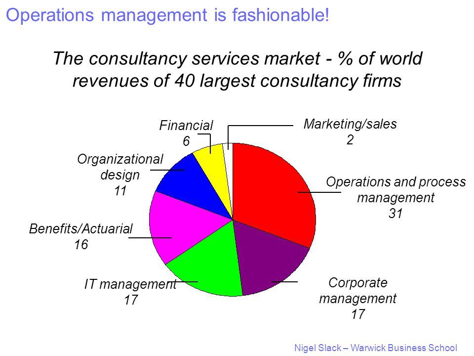 Nigel Slack – Warwick Business School The consultancy services market - % of world revenues of 40 largest consultancy firms Marketing/sales 2 Operations and process management 31 Corporate management 17 IT management 17 Benefits/Actuarial 16 Organizational design 11 Financial 6 Operations management is fashionable!