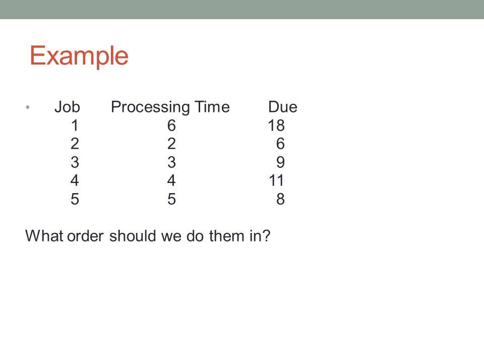 Example: Critical Ratio T = 5ProcessTime untilCritical JobTimeDue Ratio 16132.17 2210.5 3341.33 4461.5 Job 2 is done second.