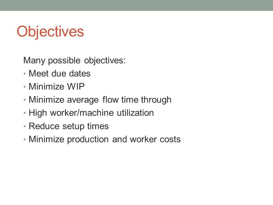 Example: Critical Ratio T = 7ProcessTime untilCritical JobTimeDueRatio 16111.84 3320.67 4441.0 Job 3 is done third.