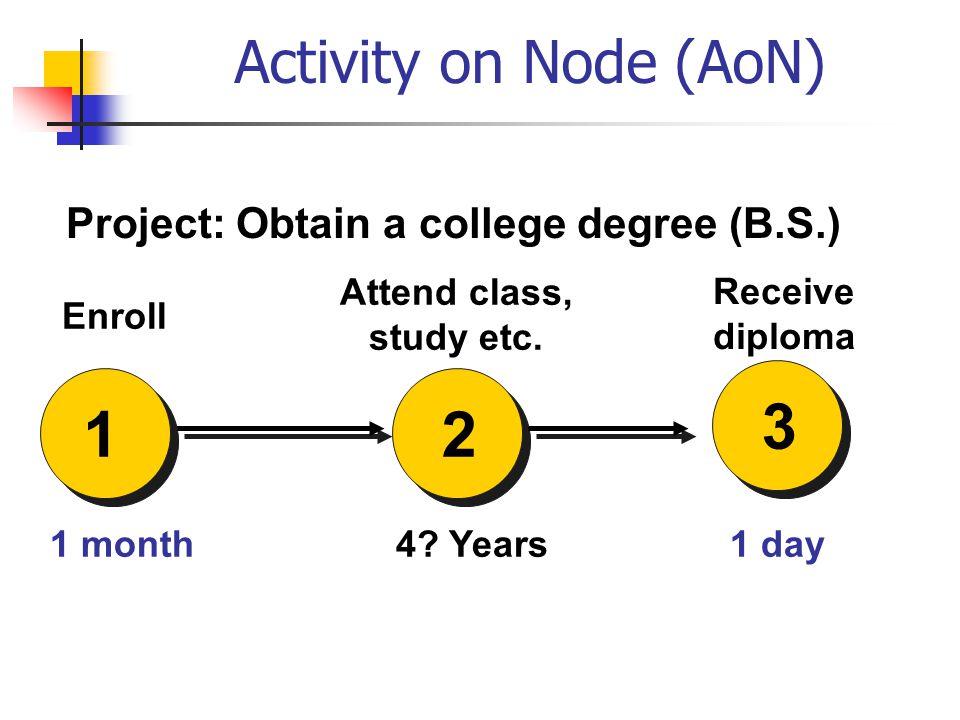 Activity on Node (AoN) 2 4.