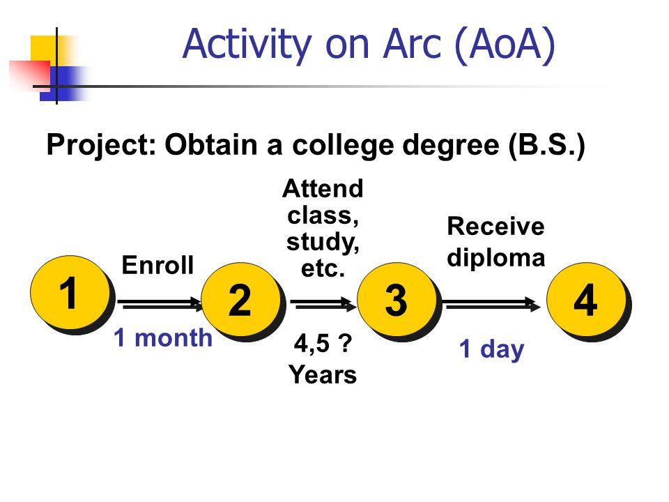 Activity on Arc (AoA) 4,5 .