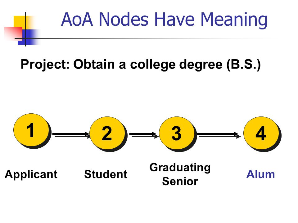 AoA Nodes Have Meaning Graduating Senior Applicant Project: Obtain a college degree (B.S.) 1 Alum 234 Student