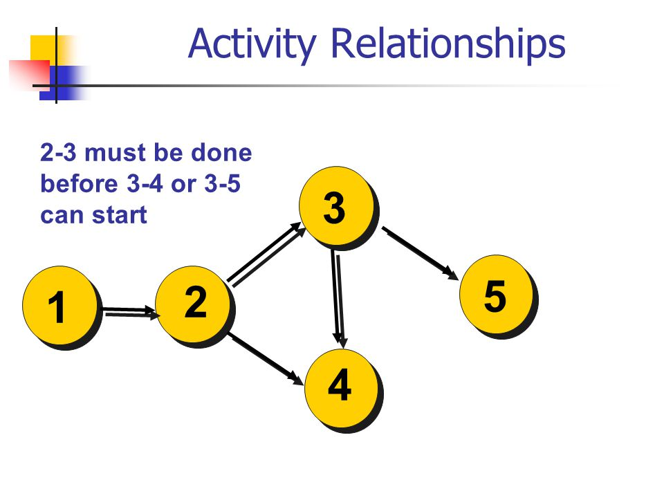 Activity Relationships 2-3 must be done before 3-4 or 3-5 can start 2 3 4 1 5