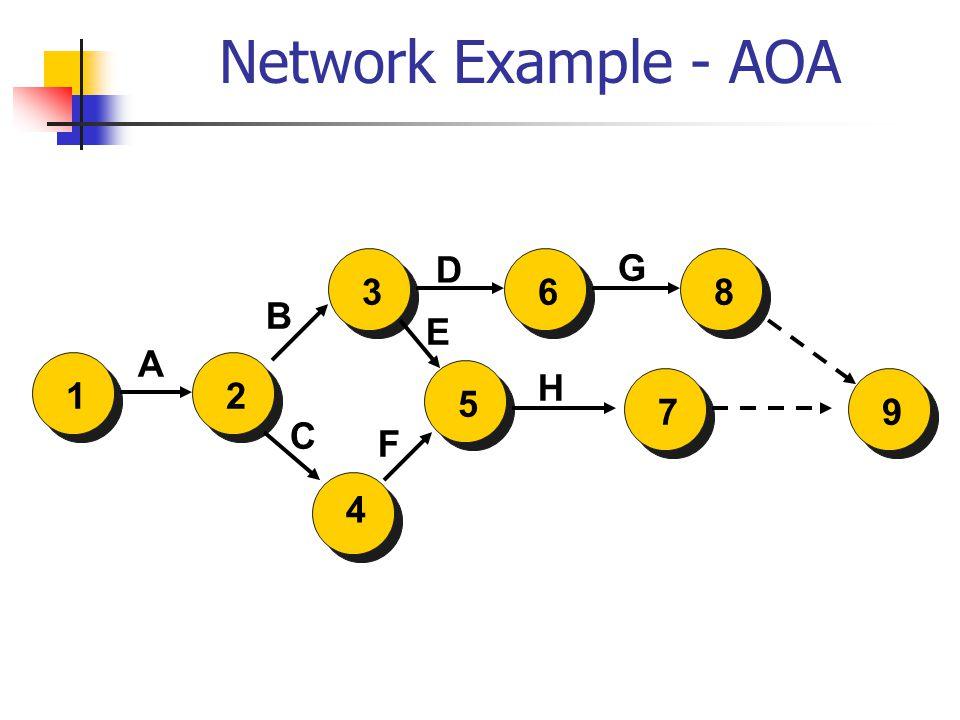 Network Example - AOA 2 4 5136879 A C F E B D H G