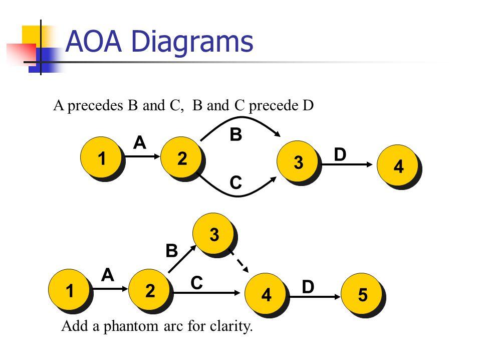 AOA Diagrams 231 A C B D A precedes B and C, B and C precede D 241 A C B D 354 Add a phantom arc for clarity.