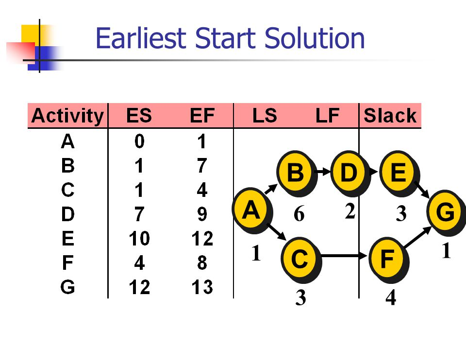 Earliest Start Solution A A E E D D B B C C F F G G 1 6 2 3 1 43