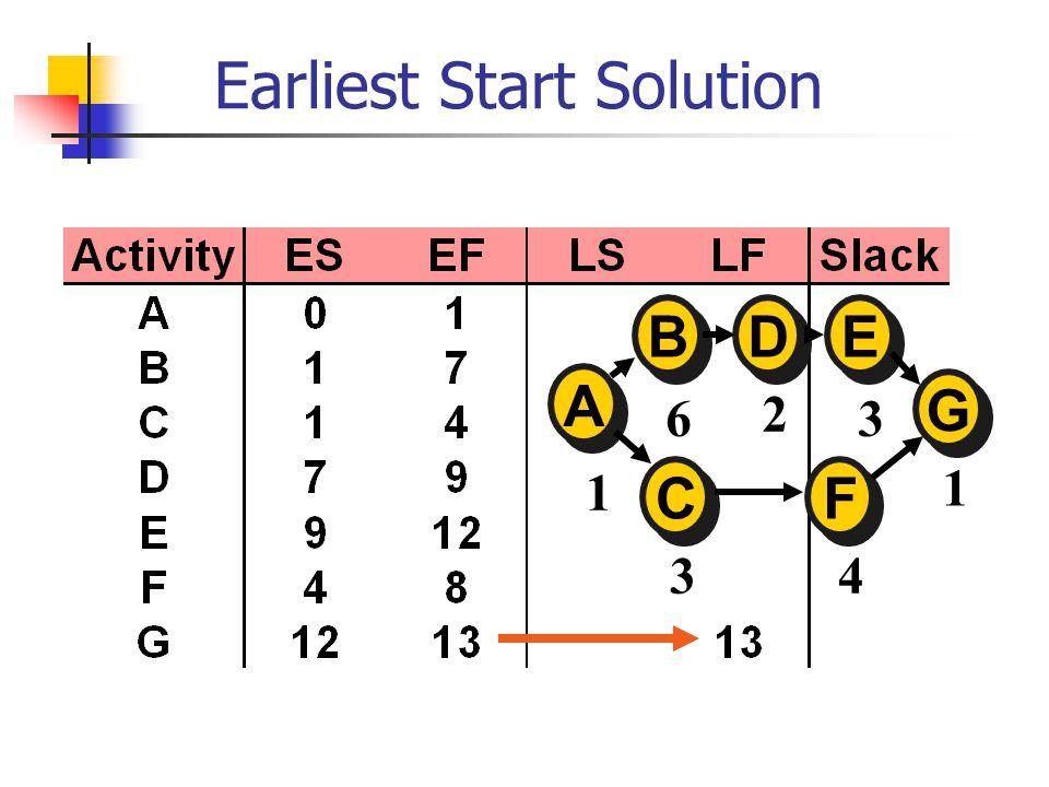 Earliest Start Solution A A E E D D B B C C F F G G 1 6 2 3 1 4 3