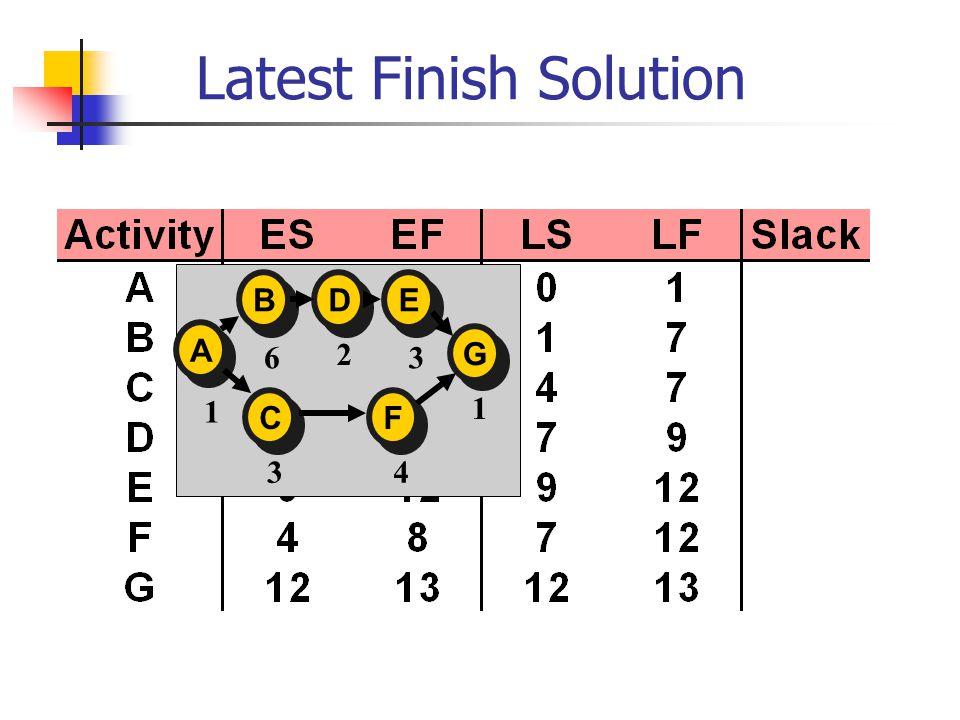 Latest Finish Solution A A E E D D B B C C F F G G 1 6 2 3 1 43