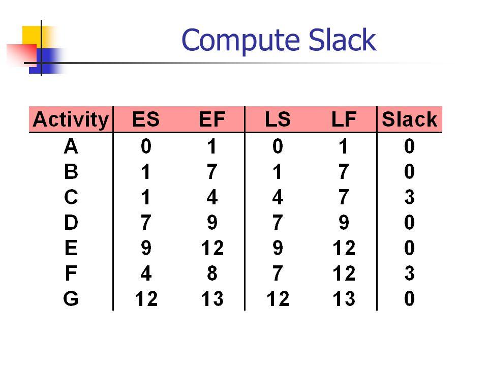 Compute Slack