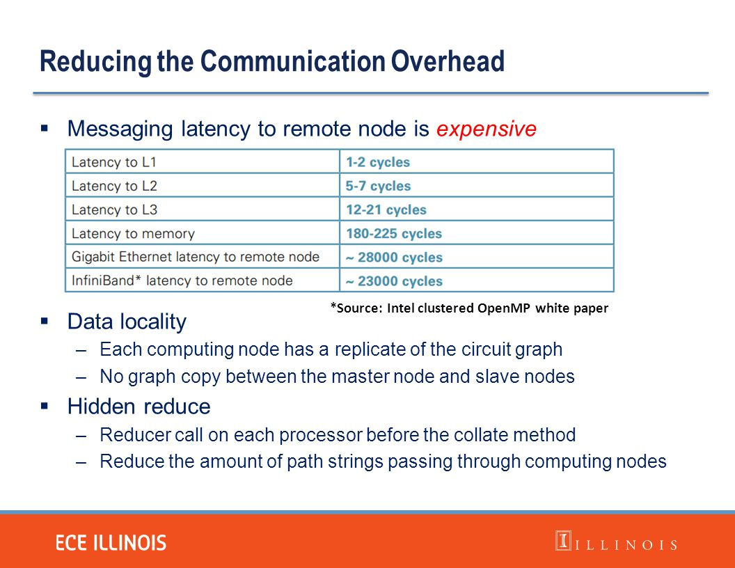 Reducing the Communication Overhead  Messaging latency to remote node is expensive  Data locality –Each computing node has a replicate of the circui
