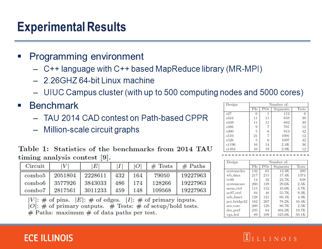 Experimental Results  Programming environment –C++ language with C++ based MapReduce library (MR-MPI) –2.26GHZ 64-bit Linux machine –UIUC Campus clus