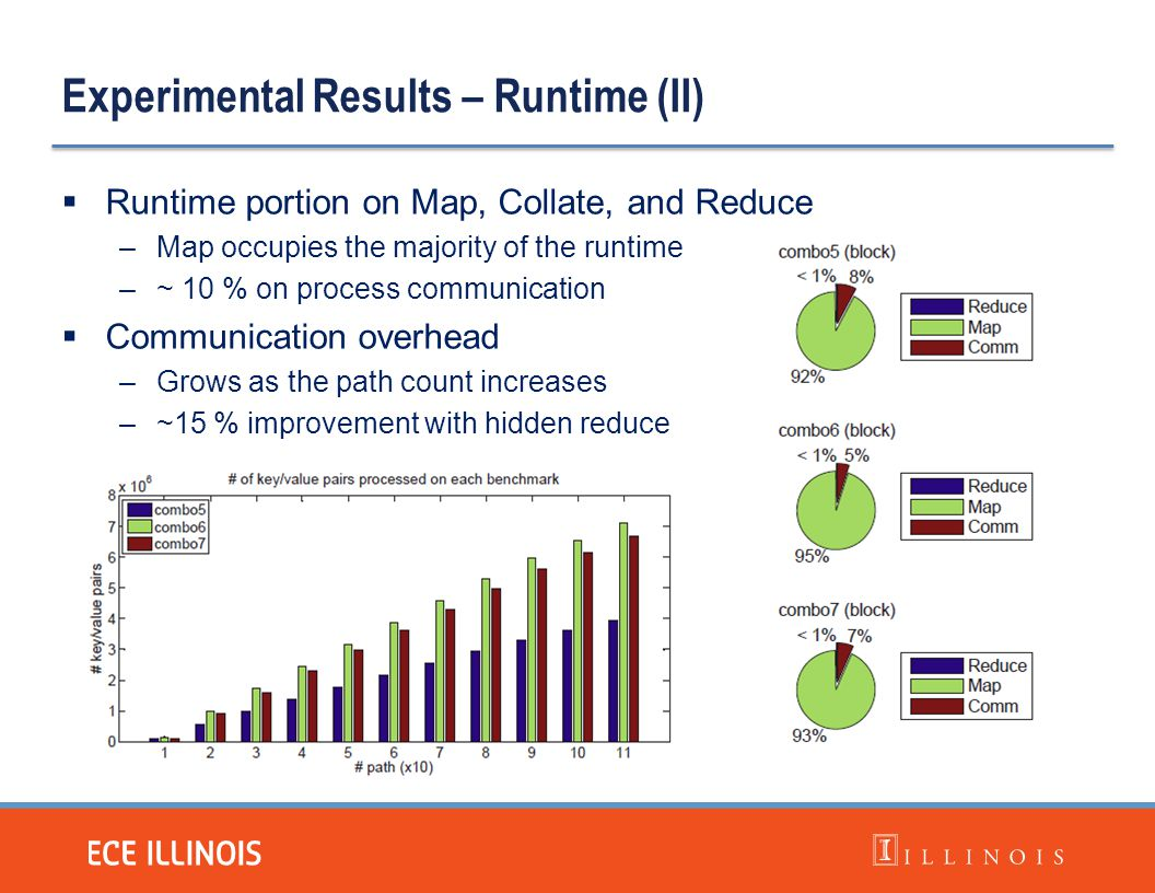 Experimental Results – Runtime (II)  Runtime portion on Map, Collate, and Reduce –Map occupies the majority of the runtime –~ 10 % on process communi