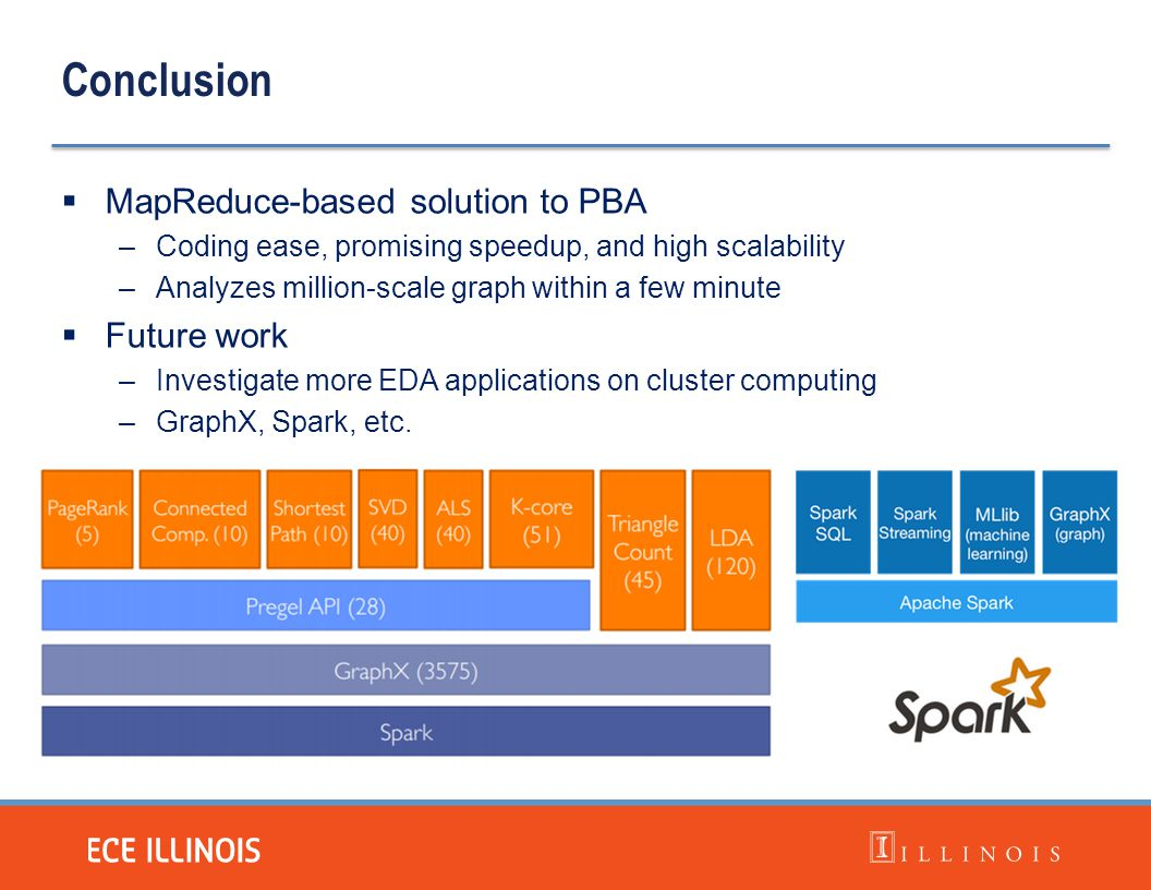 Conclusion  MapReduce-based solution to PBA –Coding ease, promising speedup, and high scalability –Analyzes million-scale graph within a few minute 