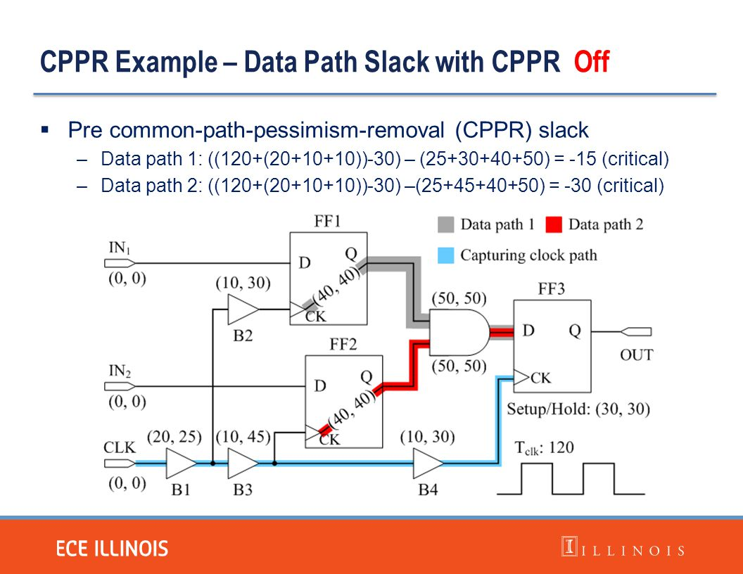 CPPR Example – Data Path Slack with CPPR Off  Pre common-path-pessimism-removal (CPPR) slack –Data path 1: ((120+(20+10+10))-30) – (25+30+40+50) = -1