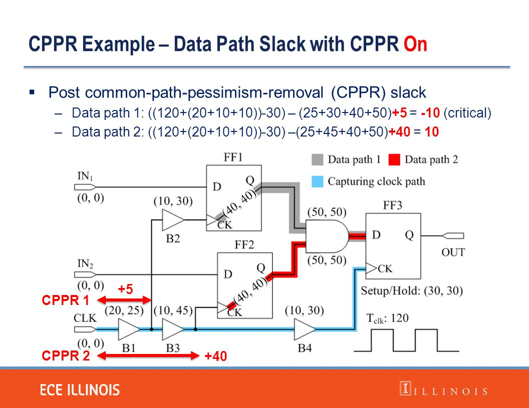 CPPR Example – Data Path Slack with CPPR On  Post common-path-pessimism-removal (CPPR) slack –Data path 1: ((120+(20+10+10))-30) – (25+30+40+50)+5 =