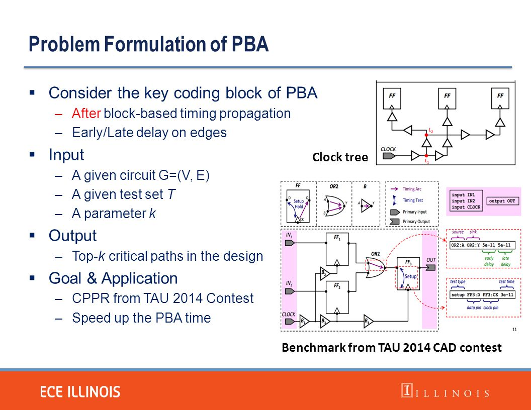 Problem Formulation of PBA  Consider the key coding block of PBA –After block-based timing propagation –Early/Late delay on edges  Input –A given ci