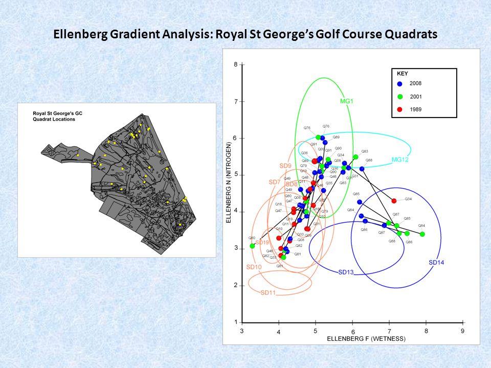 Ellenberg Gradient Analysis: Royal St George's Golf Course Quadrats