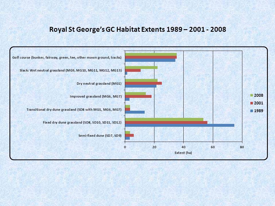 Royal St George's GC Habitat Extents 1989 – 2001 - 2008
