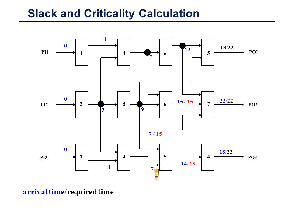 Slack and Criticality Calculation PO1 PO2 PO3 PI1 PI2 PI3 1 3 1 4 6 4 6 6 5 5 7 4 0 0 0 1 3 1 7 9 7 / 15 7 13 14/ 18 22/22 18/22 15 / 15 arrival time/required time