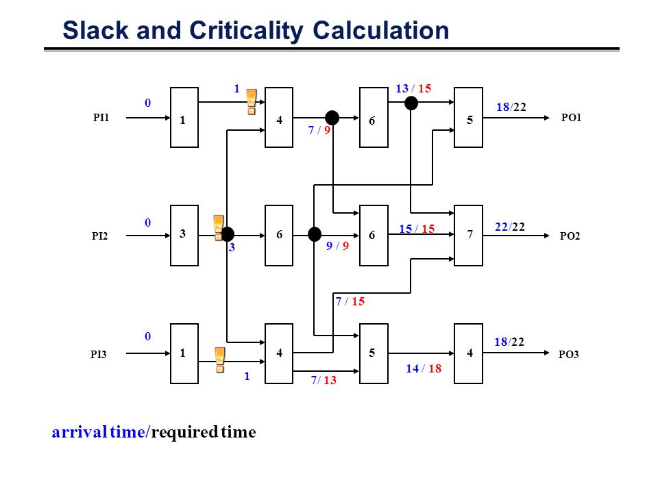 Slack and Criticality Calculation PO1 PO2 PO3 PI1 PI2 PI3 1 3 1 4 6 4 6 6 5 5 7 4 0 0 0 1 3 1 7 / 9 9 / 9 7/ 13 13 / 15 14 / 18 22/22 18/22 15 / 15 7 / 15 arrival time/required time