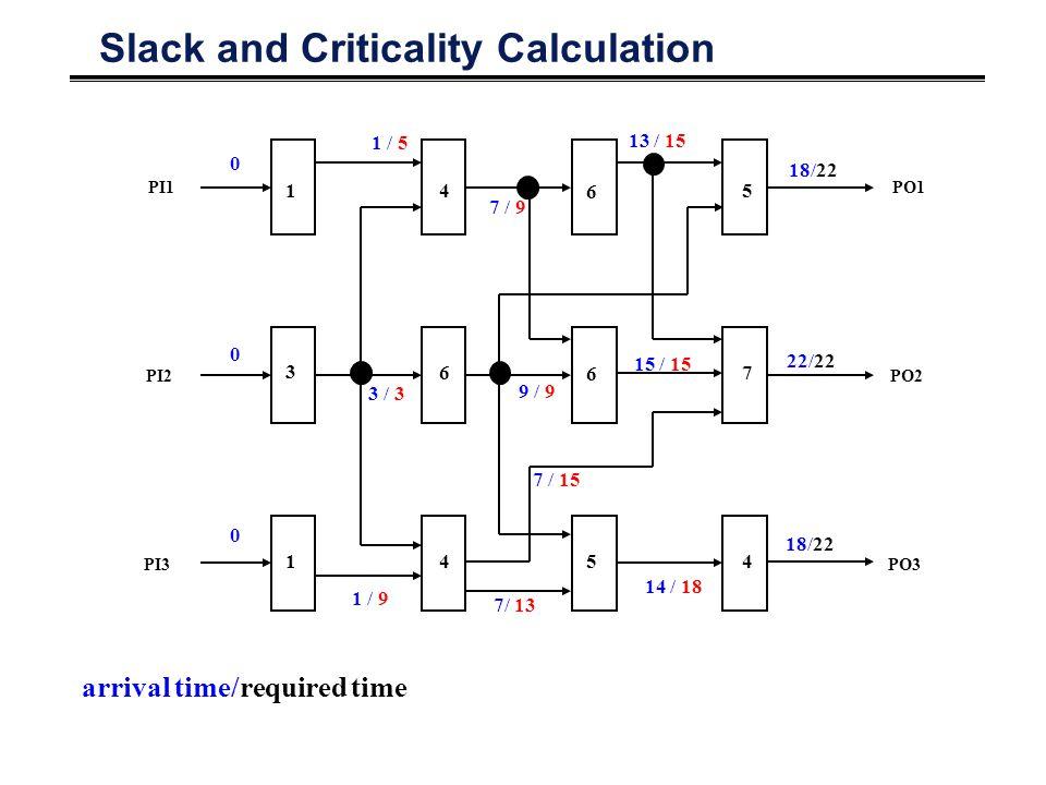 Slack and Criticality Calculation PO1 PO2 PO3 PI1 PI2 PI3 1 3 1 4 6 4 6 6 5 5 7 4 0 0 0 1 / 5 3 / 3 1 / 9 7 / 9 9 / 9 7/ 13 13 / 15 14 / 18 22/22 18/22 15 / 15 7 / 15 arrival time/required time