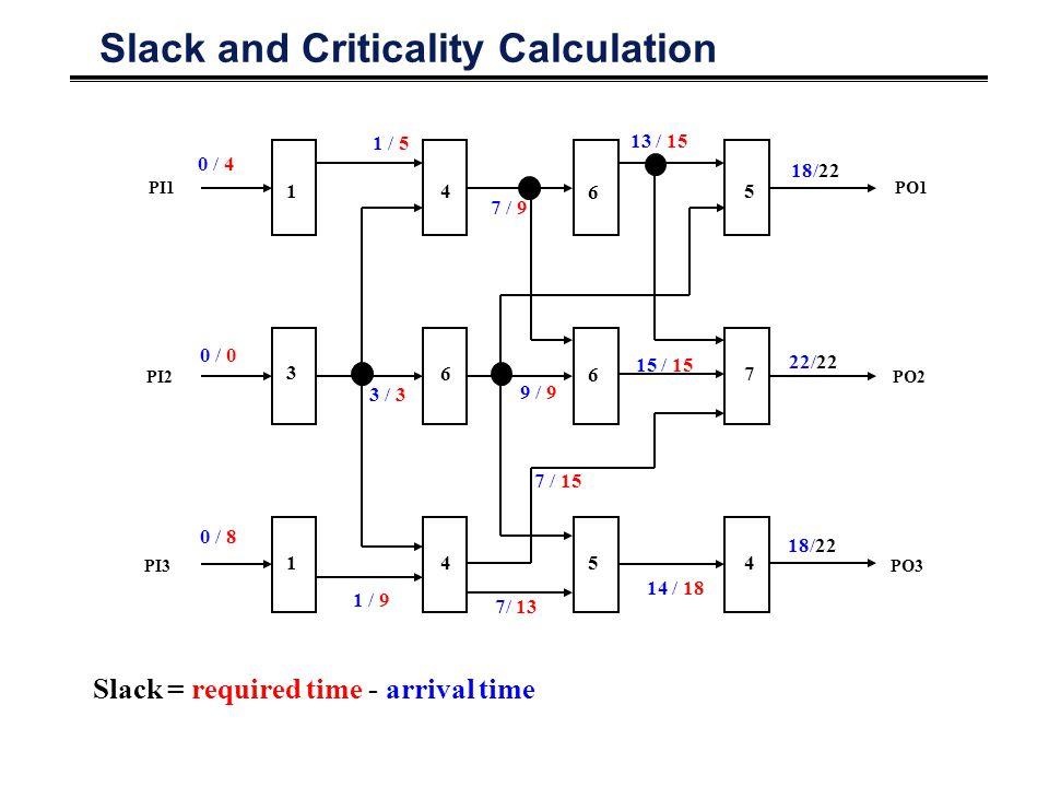Slack and Criticality Calculation PO1 PO2 PO3 PI1 PI2 PI3 1 3 1 4 6 4 6 6 5 5 7 4 0 / 4 0 / 0 0 / 8 1 / 5 3 / 3 1 / 9 7 / 9 9 / 9 7/ 13 13 / 15 14 / 18 22/22 18/22 15 / 15 7 / 15 Slack = required time - arrival time
