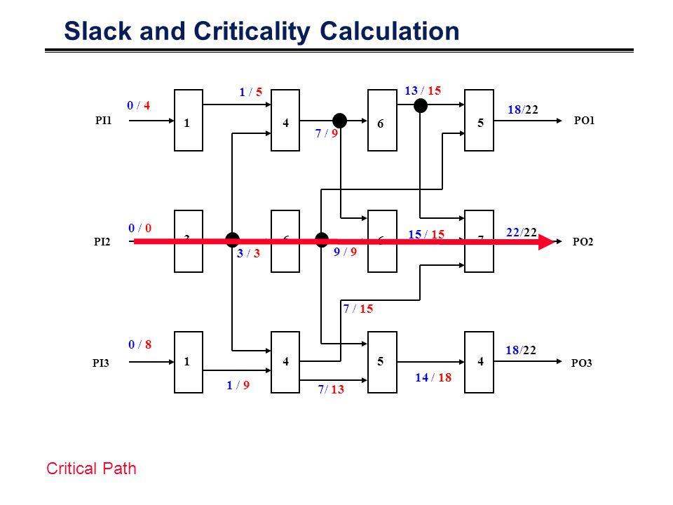 Slack and Criticality Calculation PO1 PO2 PO3 PI1 PI2 PI3 1 3 1 4 6 4 6 6 5 5 7 4 0 / 4 0 / 0 0 / 8 1 / 5 3 / 3 1 / 9 7 / 9 9 / 9 7/ 13 13 / 15 14 / 18 22/22 18/22 Critical Path 18/22 15 / 15 7 / 15