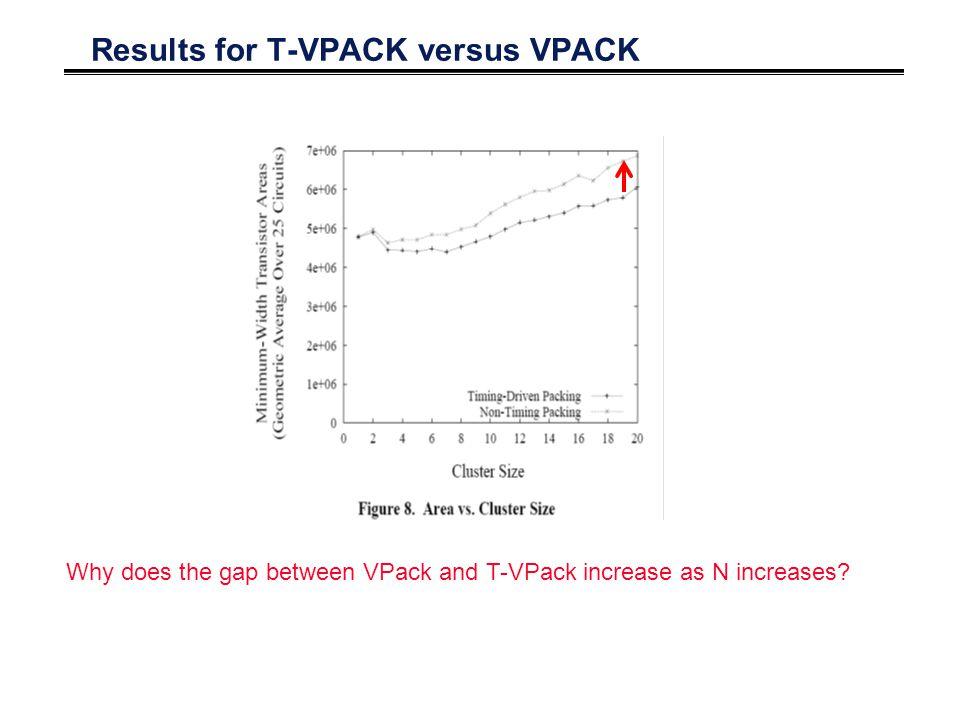 Results for T-VPACK versus VPACK Why does the gap between VPack and T-VPack increase as N increases?