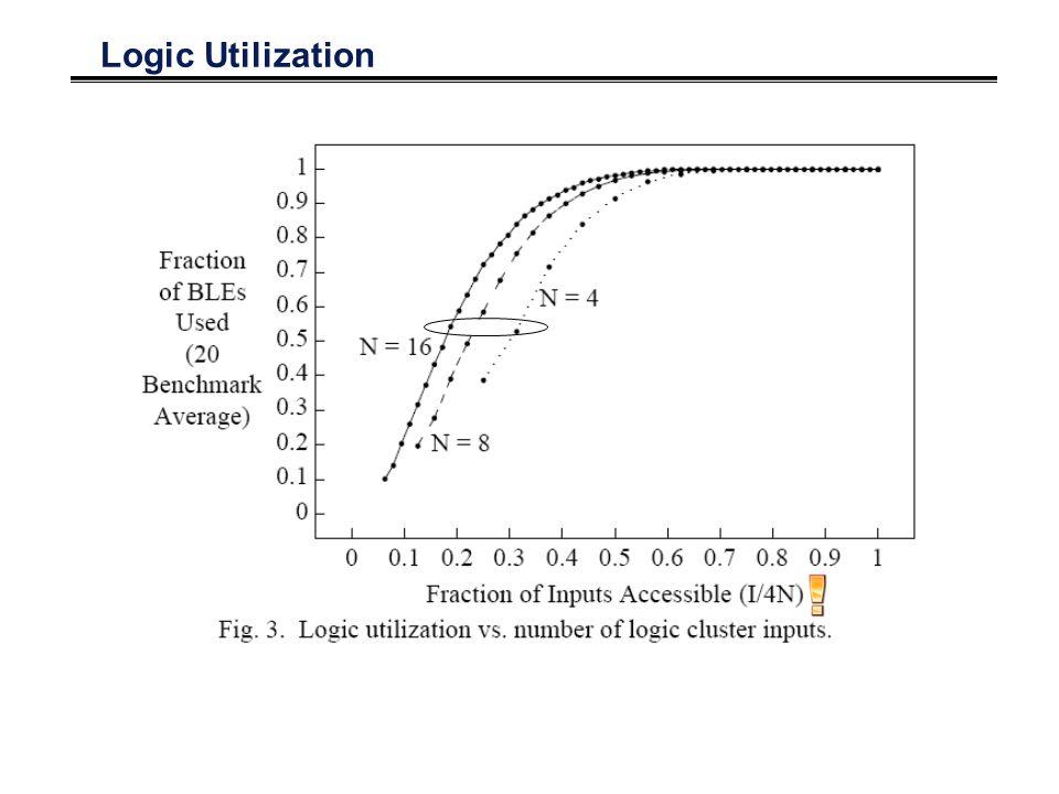 Logic Utilization